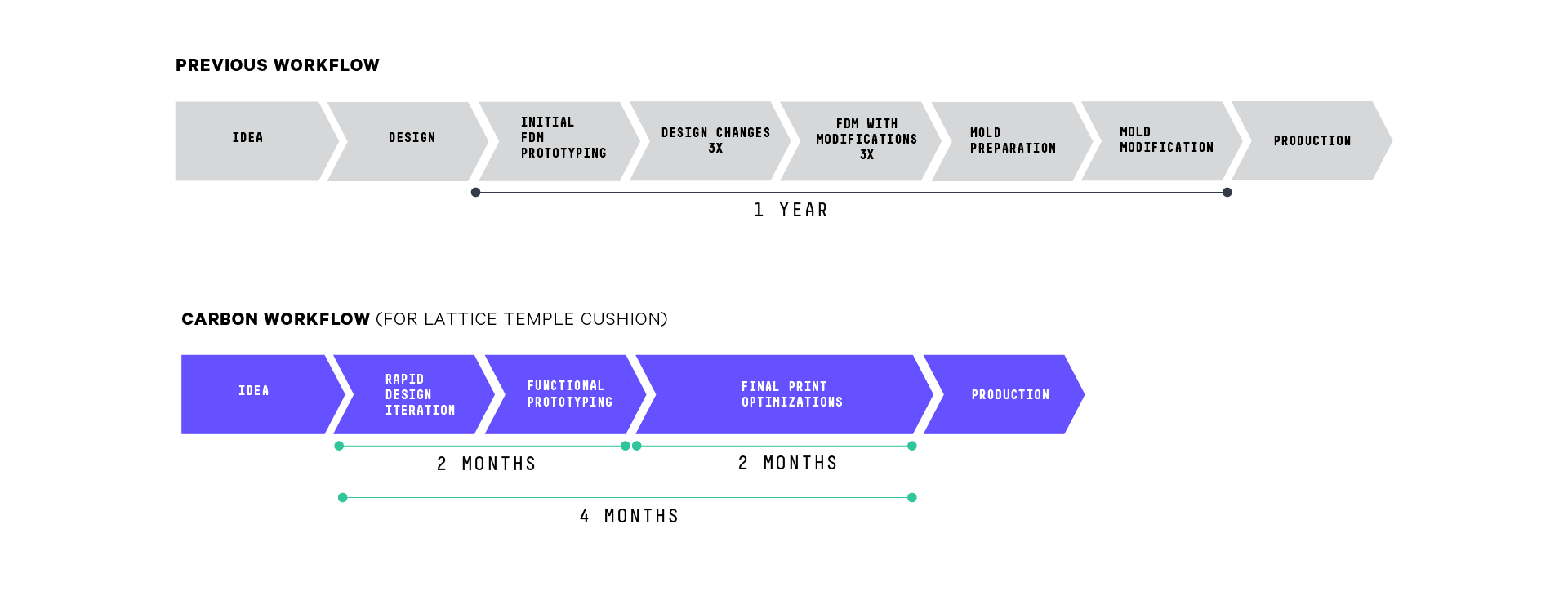 JINS x Carbon workflow compared to previous workflow