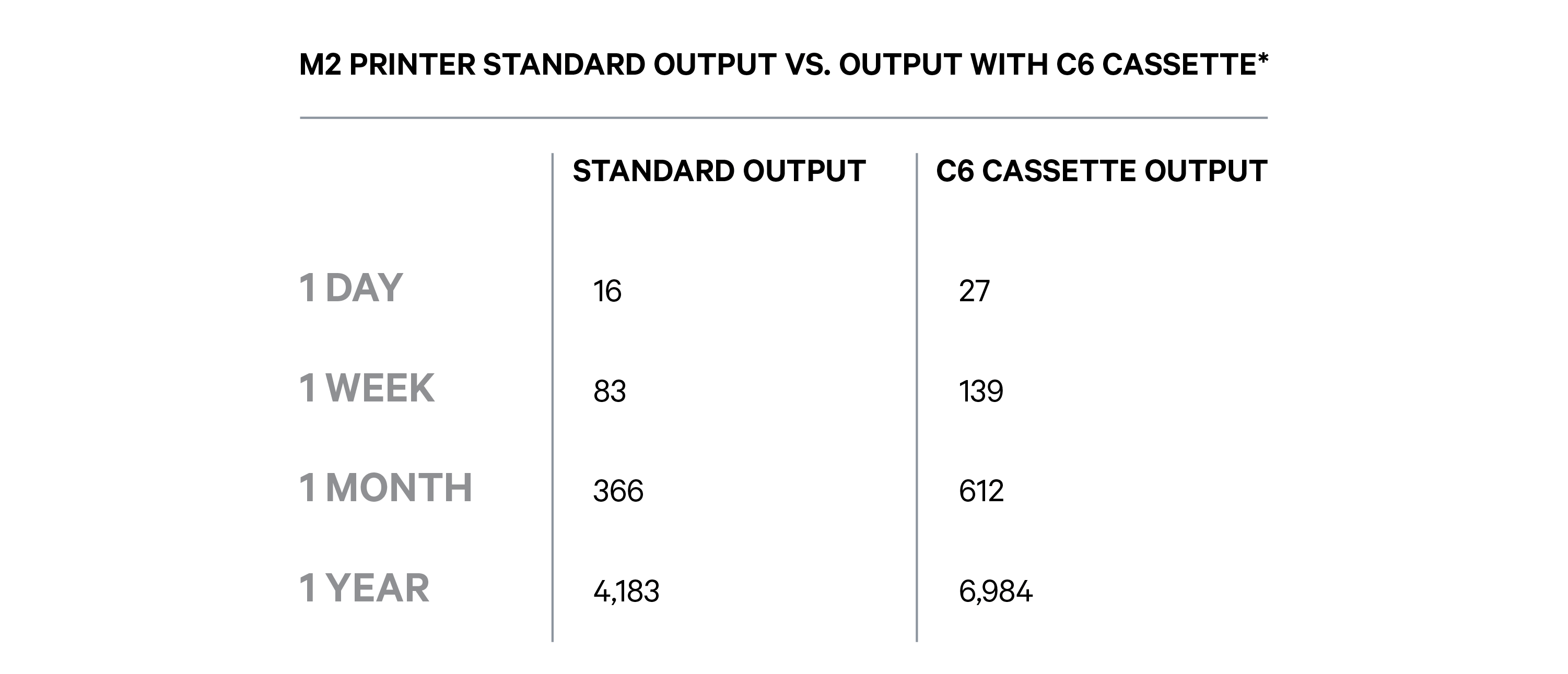 M2 Printer Output With Standard vs. C6 Cassette
