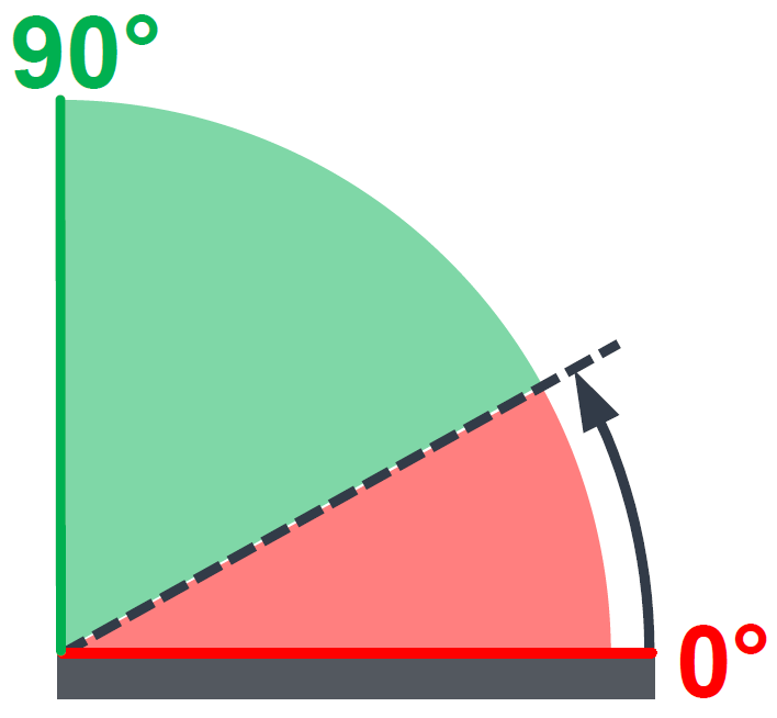 Unsupported angle for 3D printing